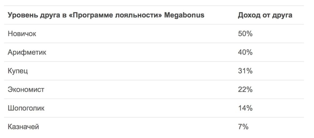 Кэшбэк в MegaBonus (МегаБонус) - обзор нового (хотя на самом деле нет) сервиса для возврата денег с покупок в Интернете