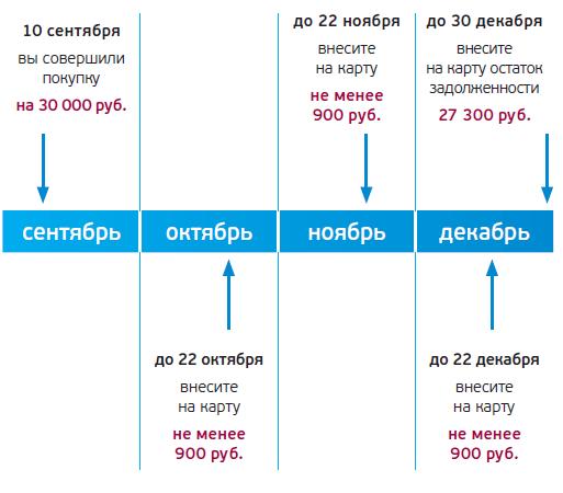 Изображение - Кредитные карты с кэшбеком в этом году ubrir-120-dney-bez-protsentov-bezprotsentny-period