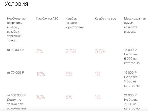 условия по кэшбэк-карте альфабанк cashback