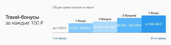 Изображение - Рейтинг кредитных карт с кэшбэком rosbank-mozhnovsyo-travelbonus
