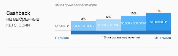 Изображение - Рейтинг кредитных карт с кэшбэком rosbank-povyshenny-cashback